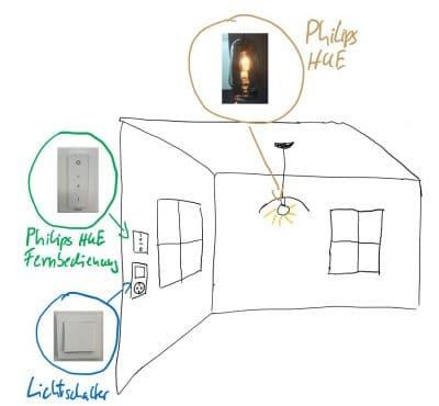Licht mit Philips HUE schalten