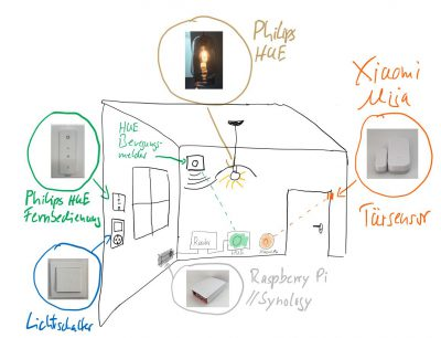 Smarthome mit mehreren Standards benötigen eine Zentrale zur Steuerung