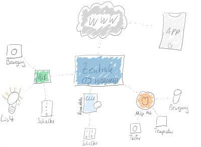 Übersicht Systeme im Smarthome