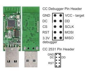 Pin Belegung des CC2531
