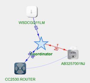 Reichweite CC2531 ohne externe Antenne