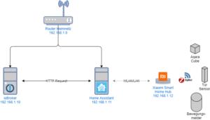 Xiaomi Gateway mit Home Assistant und ioBroker