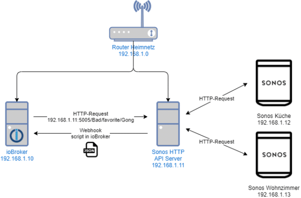 Sonos HTTP API mit ioBroker