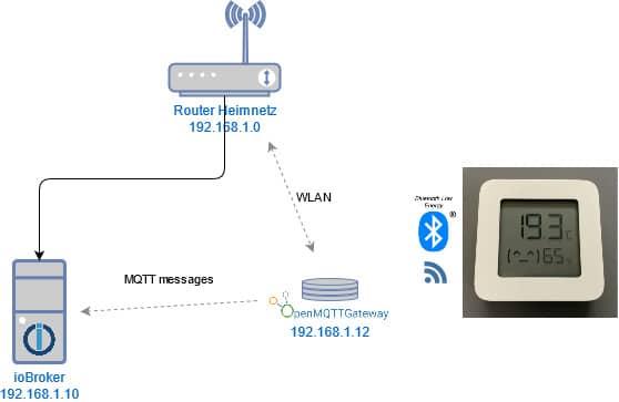 ESP32 als MQTT Gateway für BLE Devices mit ioBroker